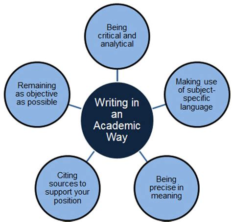 It technical report writing